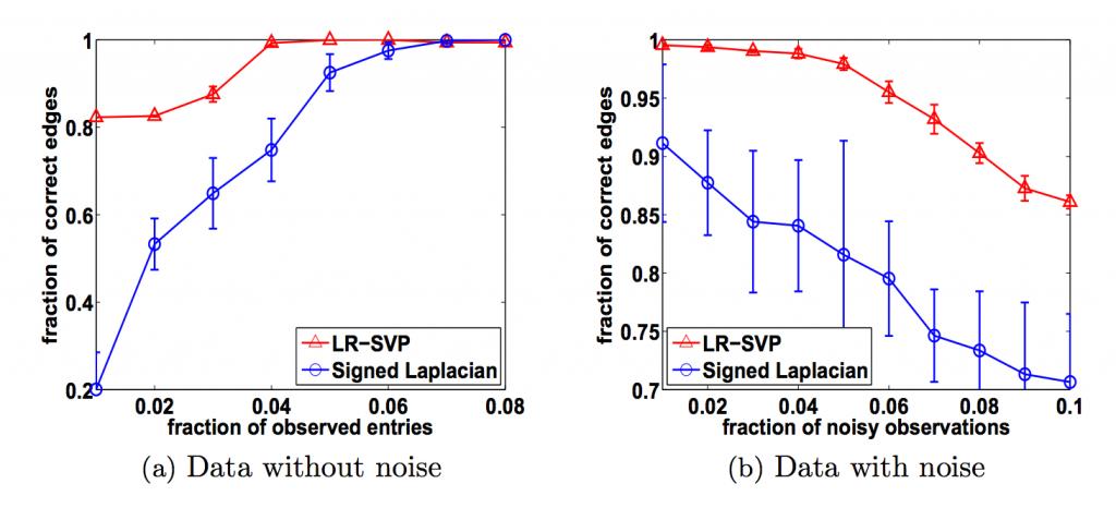 LR_clustering_result