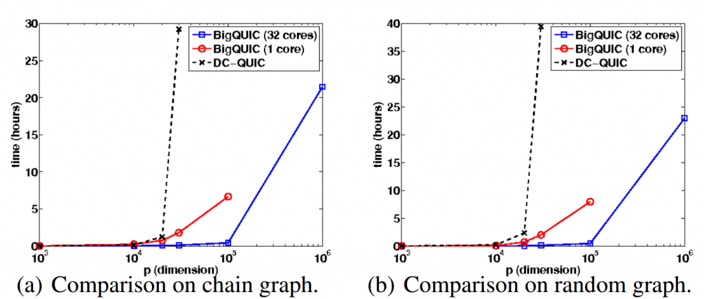 The comparison of scalability on three types of graph structures. In all the experiments, BIGQUIC can solve larger problems than QUIC even with a single core, and using 32 cores BIGQUIC can solve million dimensional data in one day.