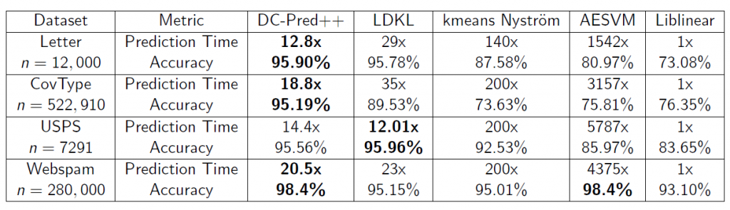 The comparison of kernel SVM algorithms in terms of both training and prediction time. DC-SVM is faster than other algorithms and achieves a better prediction accuracy.
