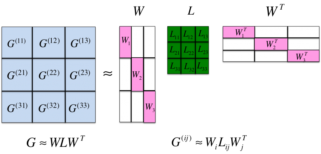 Illustration of our proposed Memory Efficient Kernel Approximation.
