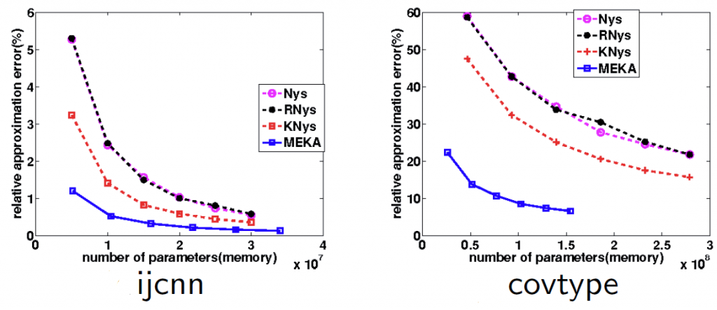 The comparison of the approximation error between different kernel approximation approaches. The results show that MEKA achieves significant smaller kernel approximation error by exploiting both low rank and block structures.