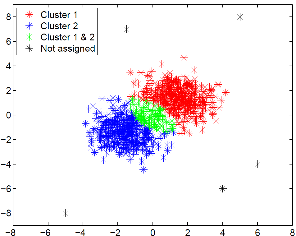 Overlapping Community ...K Means Clustering