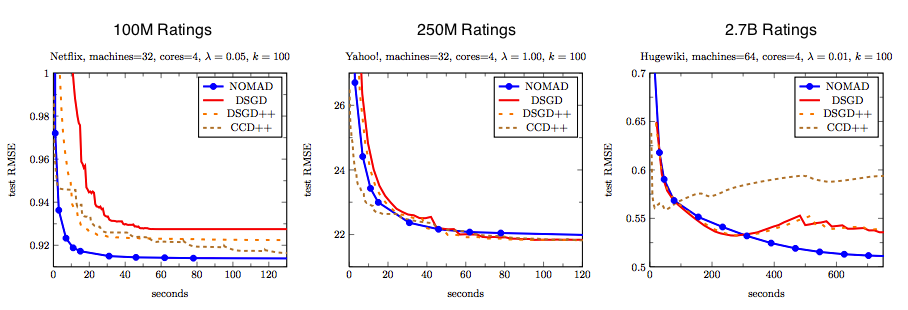 Comparison of NOMAD, DSGD and CCD++ on a HPC cluster.