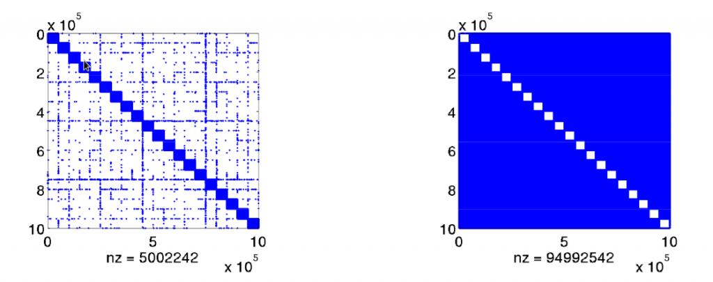 sign_clustering_result
