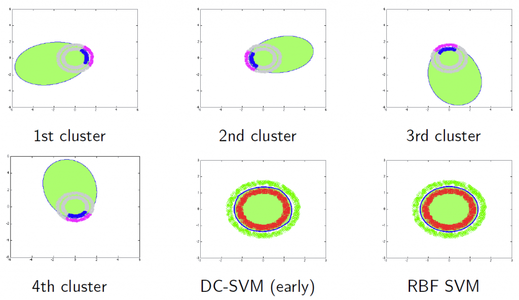 Illustration of DC-SVM with early termination. Local models are combined to give the prediction.