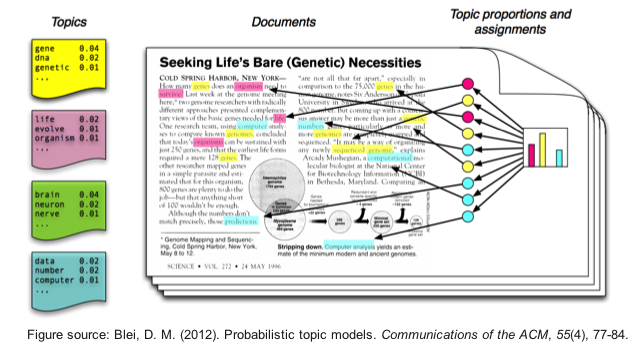 Fast and Scalable Algorithms for Topic Modeling