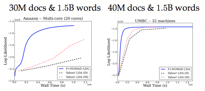 The comparison of F+Nomad-LDA to Yahoo-LDA