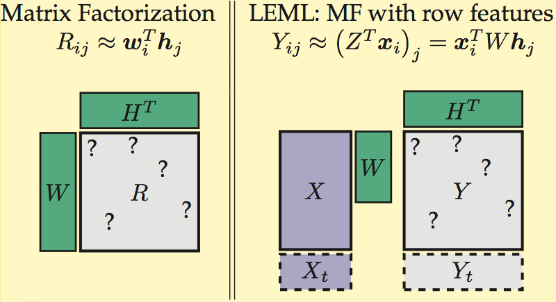 Large-scale Multi-label Learning
