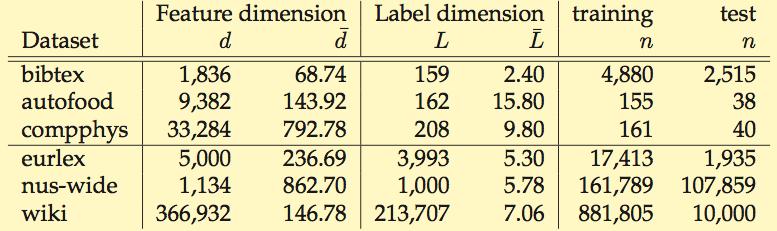 leml-dataset
