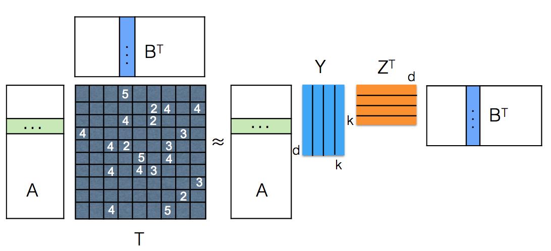 Inductive Matrix Completion