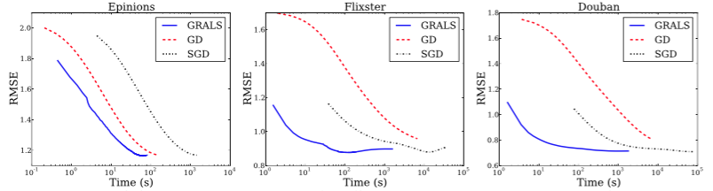GRALS vs SGD and Gradient Descent. GRALS is up to 2 orders of magnitude faster than Stochastic Gradient Descent