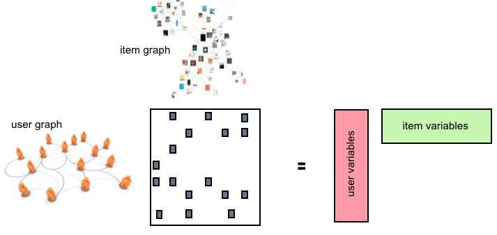 Beyond Low Rank Matrix Factorization